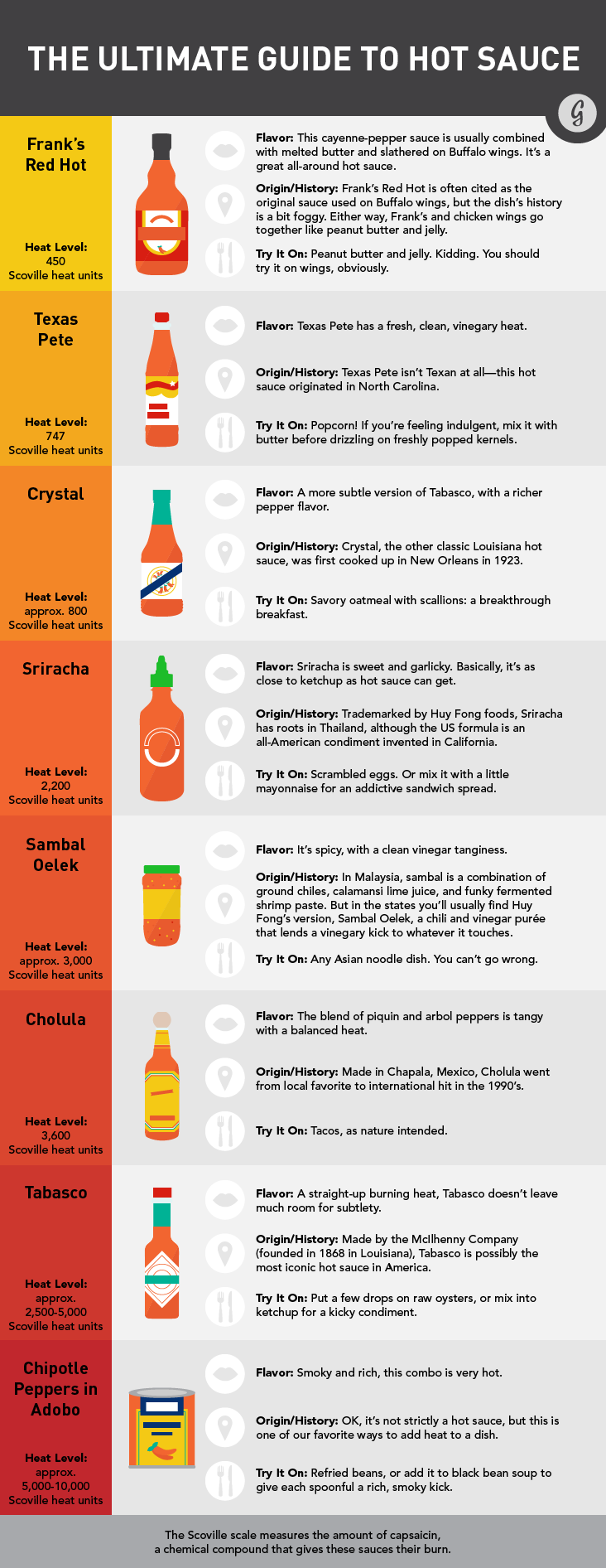 The Ultimate Guide to Hot Sauce