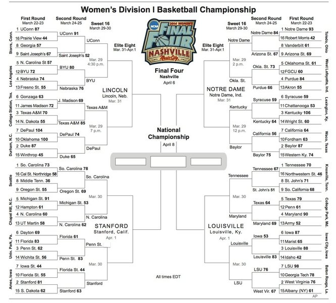 Uno Wheelchair College Tournament: NCAA Women's Tournament Bracket (updated), With Sweet 16