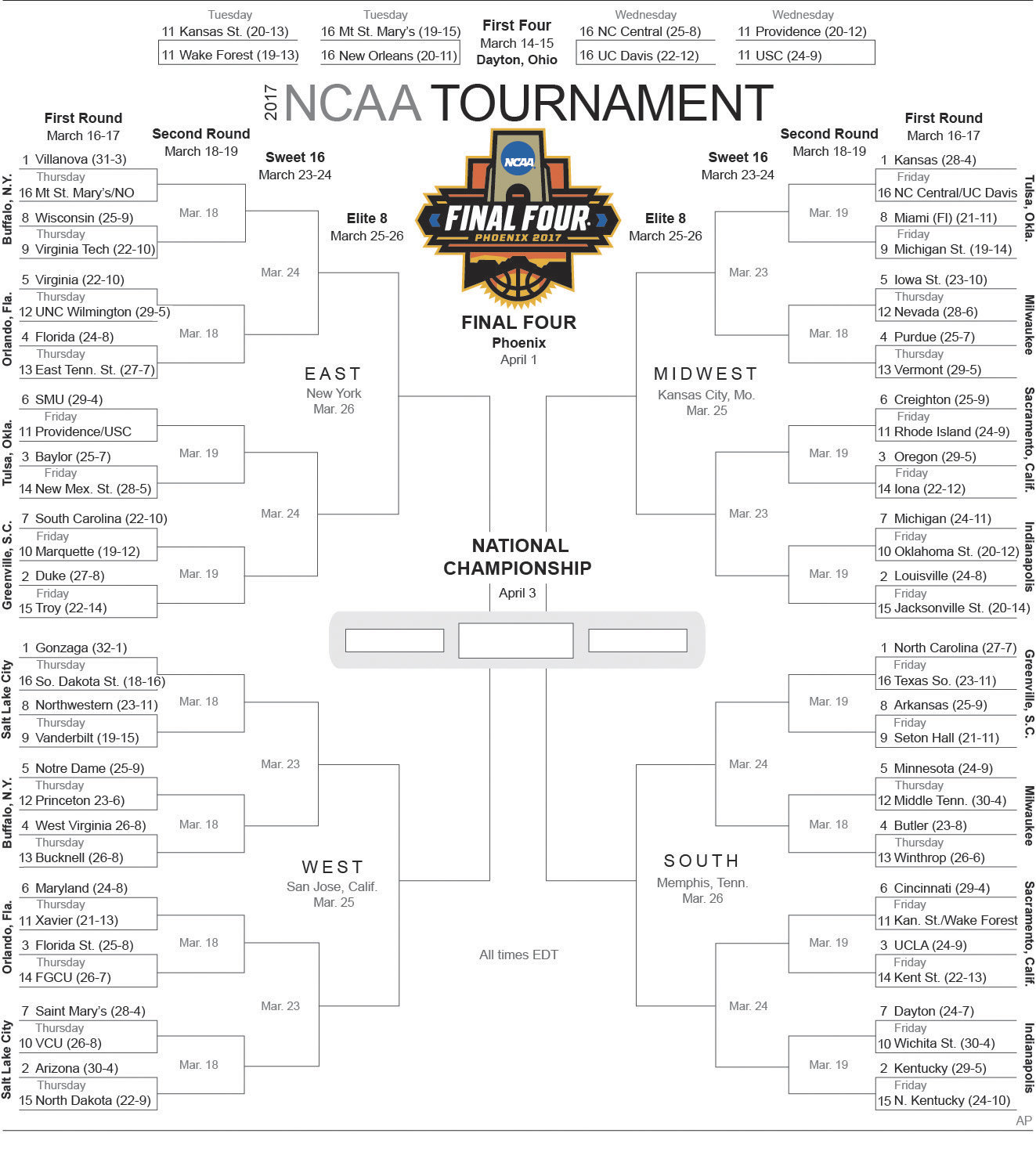 March Madness 2017: Get your printable bracket right here | NOLA.com