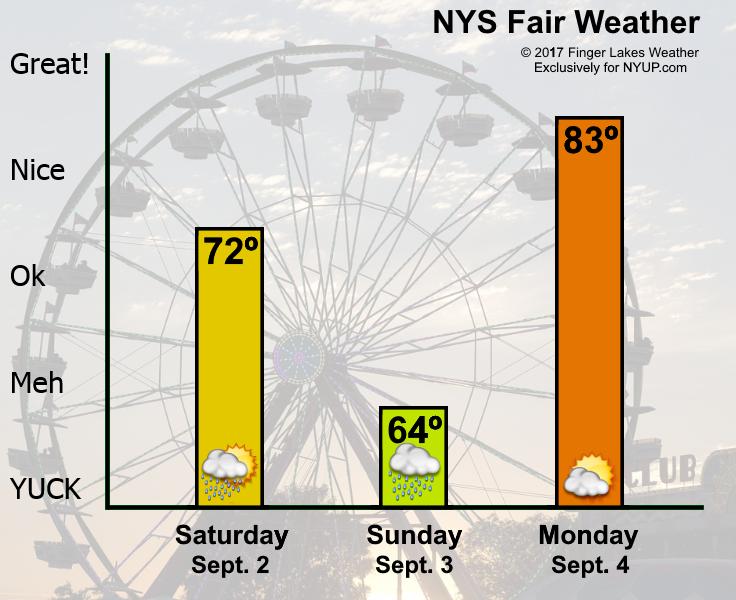 weather new york forecast