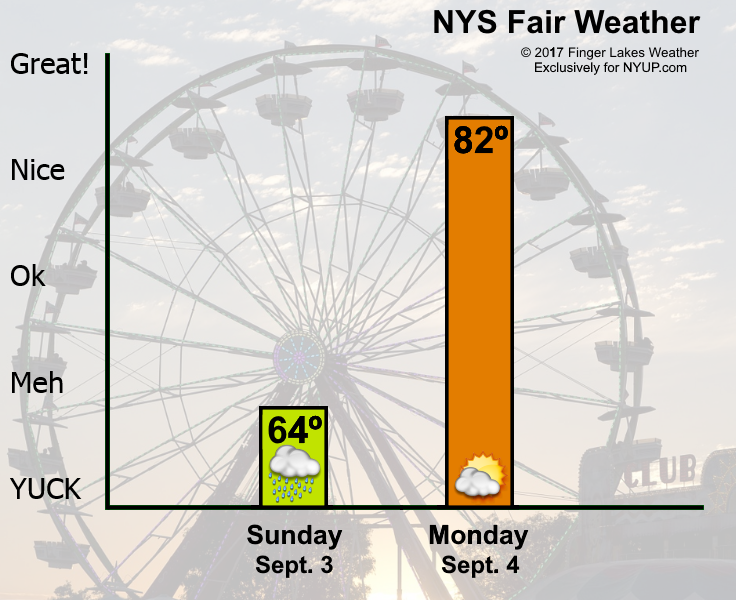 new york state fair weather forecast for sunday sept  2017 09 03 nys fair weather forecast png
